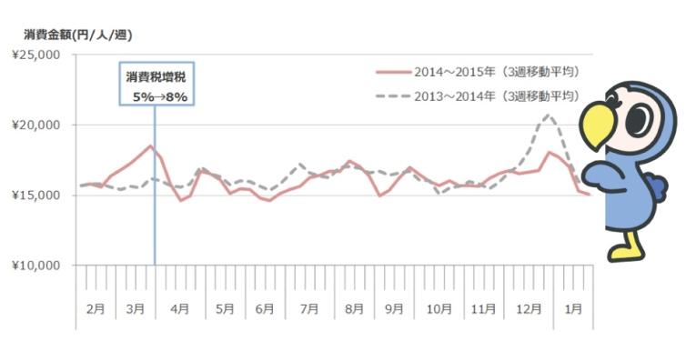 個人消費金額の推移(dodo)